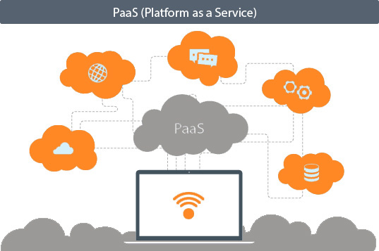 What is PaaS?