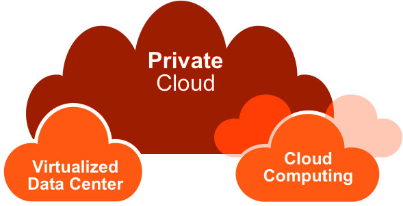 What is Private Cloud